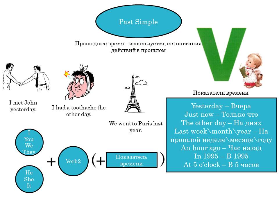 past simple Learn the english past simple tense in this lesson, you will learn the affirmative, negative and we use the past simple tense to describe an action in the past example: yesterday, he walked to the.
