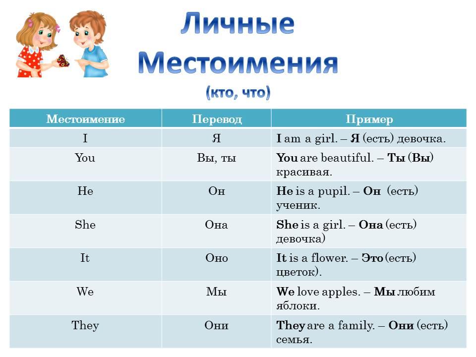 Возвратные местоимения в английском языке Грамматика