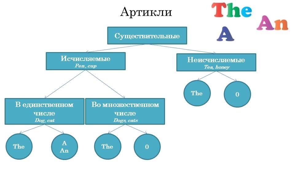 Артикли_схема