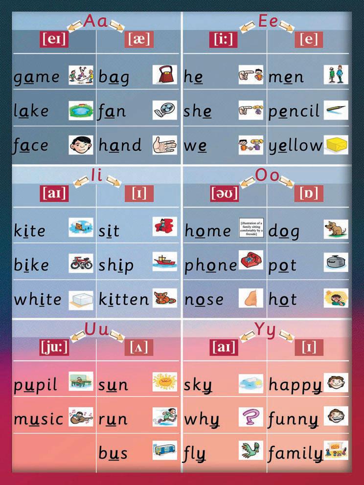 правила чтения гласных в английском для детей - таблица с картинками