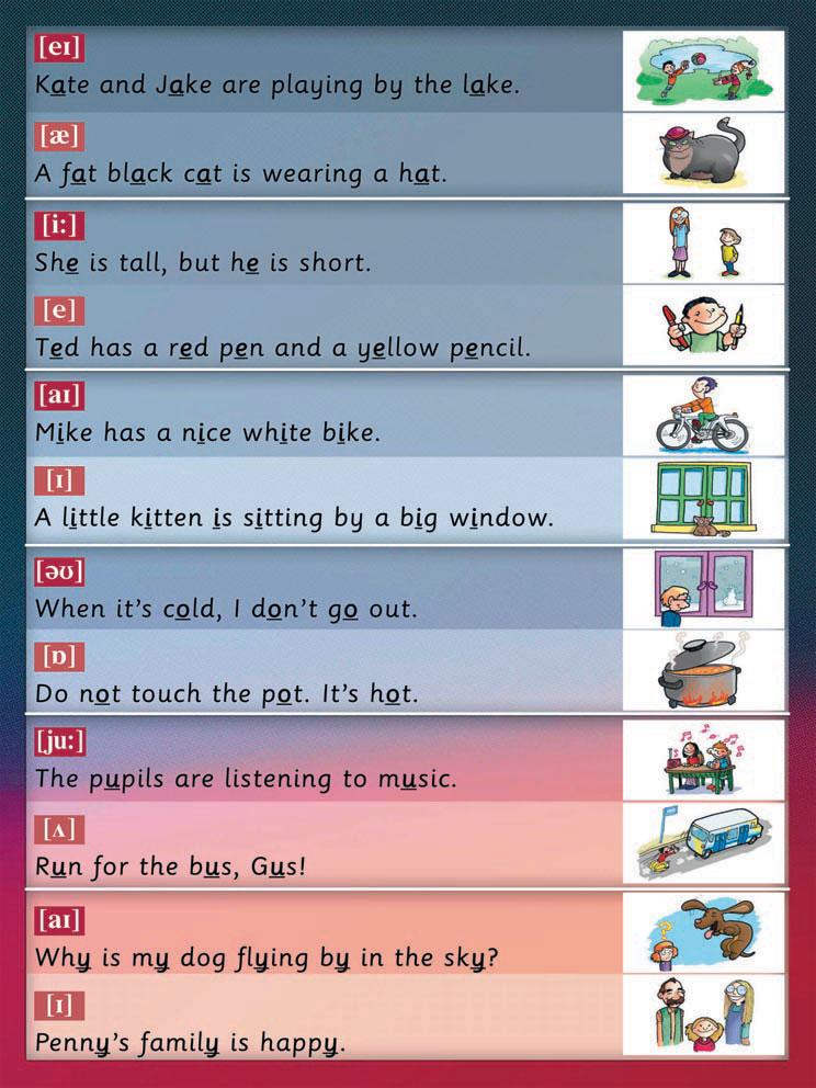 практика для детей - правила чтения гласных в английском языке